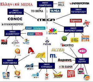 Greek Media Map