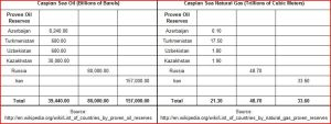 Caspian Oil Reserves and Natural Gas