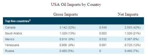 America's oil imports Eng