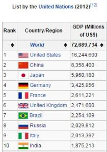 Largest Countries by GDP