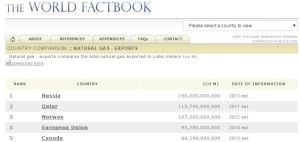 Largest Natural Gas Exporters in the World