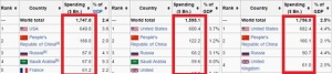 Military Spending  by Country Wikipedia