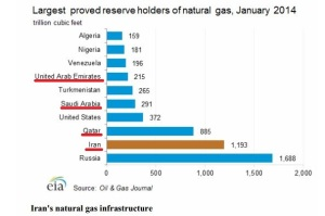 Richest Countries in Natural Gas