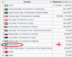 Richest Countries in Oil Reserves Wikipedia