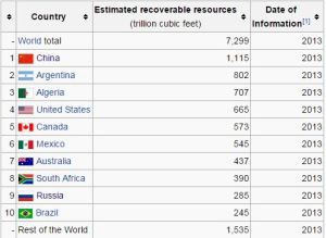 Richest Countries in Shale Rock