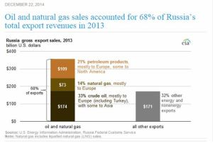 Russia's Natural Gas and Oil Exports