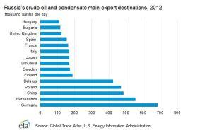 Russia's Oil Exports by Destination