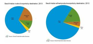 Saudi Arabia's Export by Country