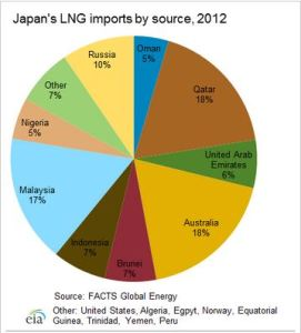 Where Japan Imports its LNG from