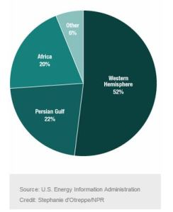 Where us Imports its oil from