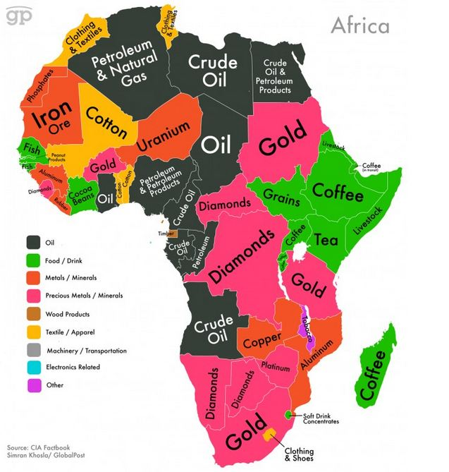 Exports of Africa