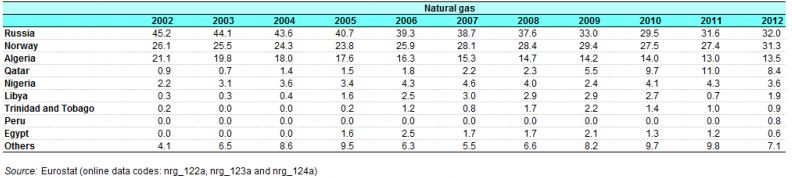 European Natural Gas Imports by Country