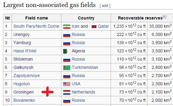 The World's Largest Natural Gas Fields