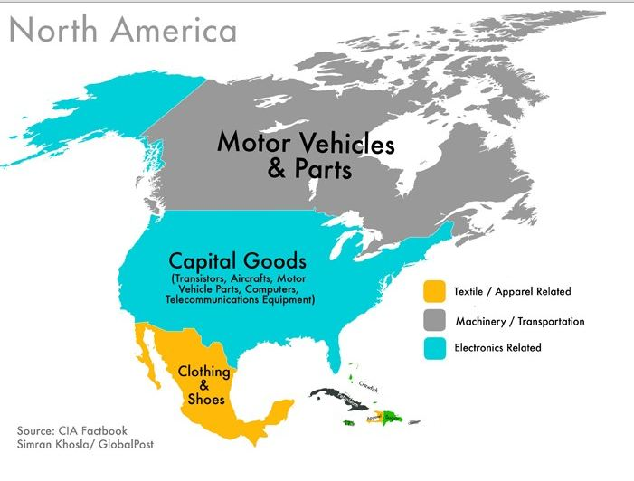 Exports of North America