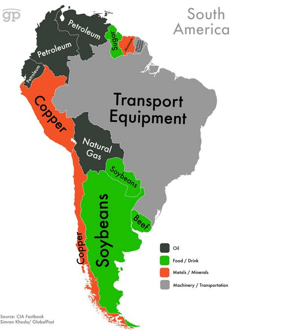 Exports of South America