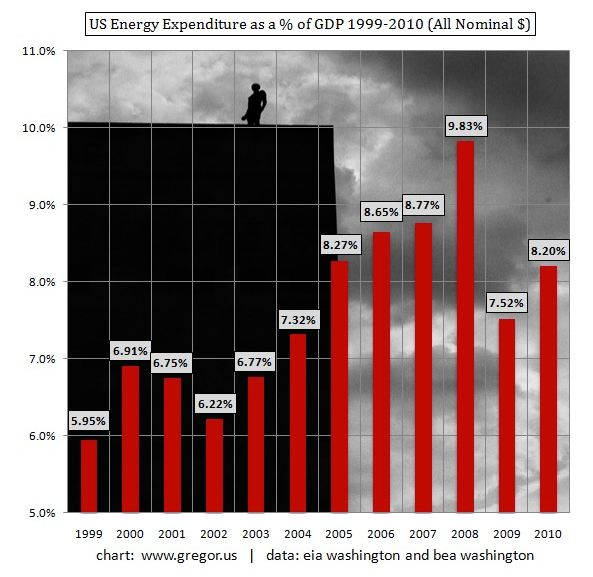 The Energy Expenditure of the United States