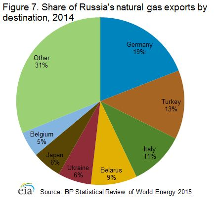 Largest Importers of Russian Gas.JPG