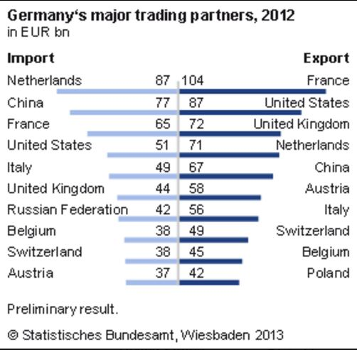 Map Germany's Exports and Imports by Country.JPG