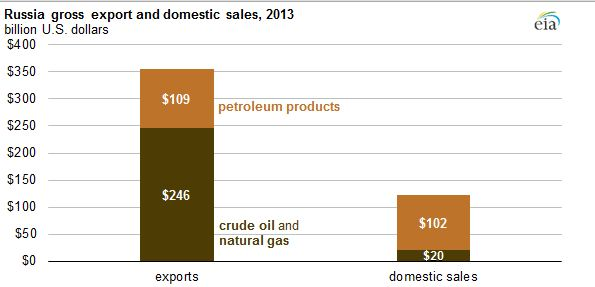 Russian Oil Exports and Domestic Sales.JPG