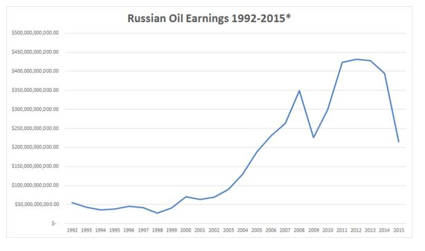 Russia's Oil Earnings.JPG