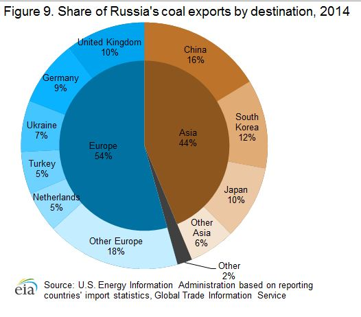 Share of Russia's Coal Exports by Destination.JPG