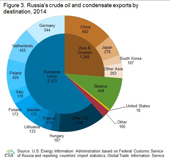 Share of Russia's Oil Exports by Destination.JPG