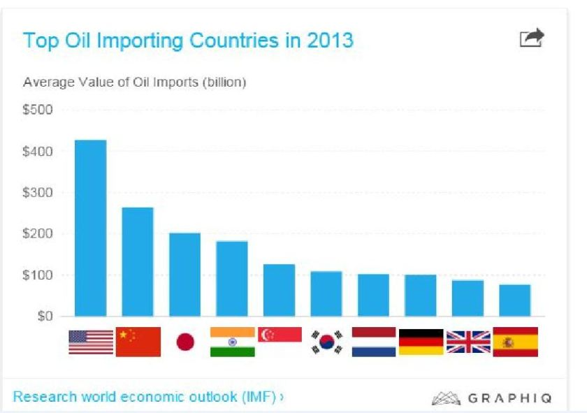 Map of Oil Imports.JPG