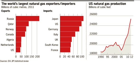 Top Natural Gas Exporters and Importers FT