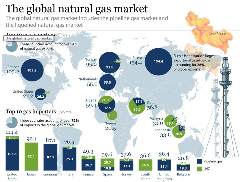Top Natural Gas Importers Sputnik