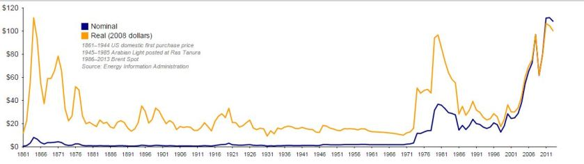 Oil Prices Since 1860.JPG