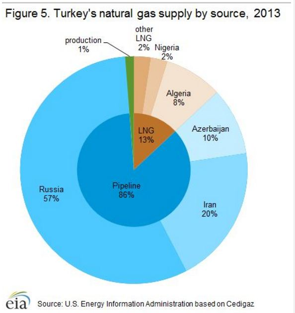 Turkeys Imports of Natural Gas.JPG