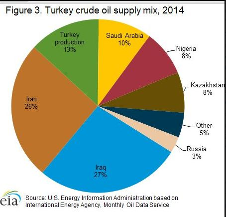 Turkeys Imports of Oil.JPG