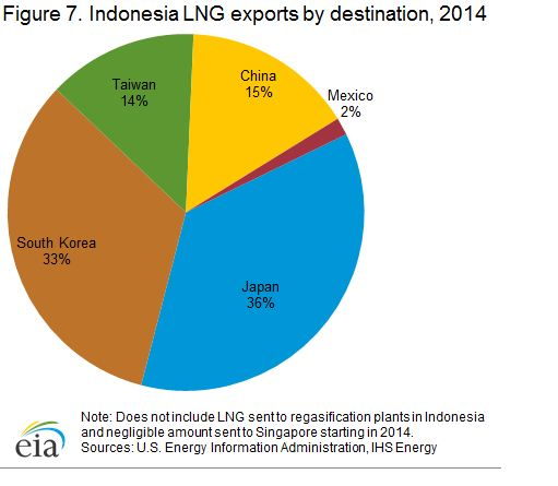 Indonesia LNG Exports by Destination 2014.JPG