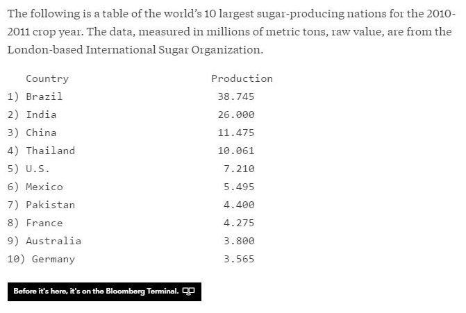 Largest Producers of Sugar.JPG