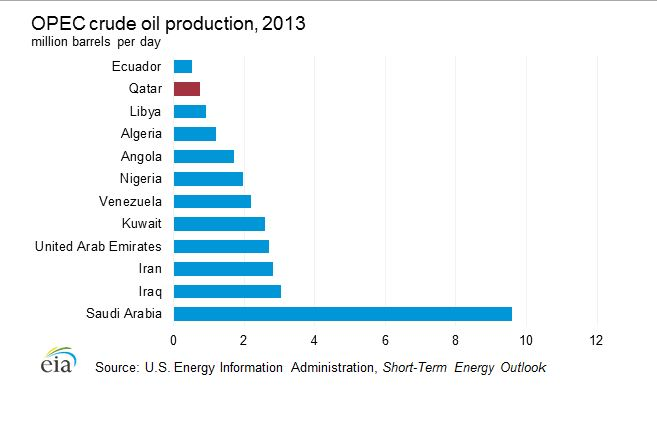 Crude Oil Production.JPG