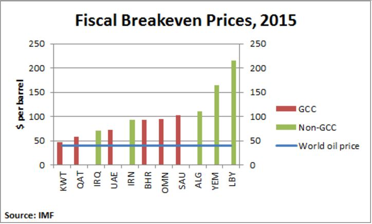 Fiscal Break Even Prices
