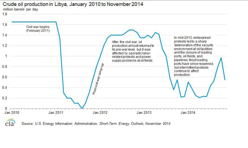 Libyan Oil Production.JPG