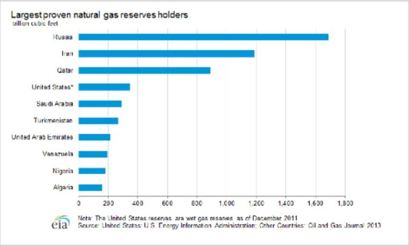 Richest countries in Gas Reserves.JPG