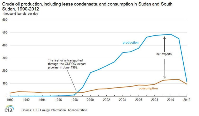 Sudan's Oil Production.JPG