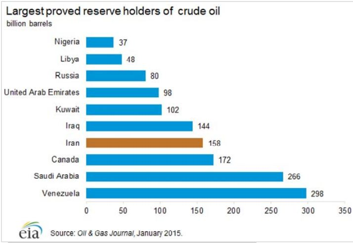 Richest in Oil Reserves.JPG